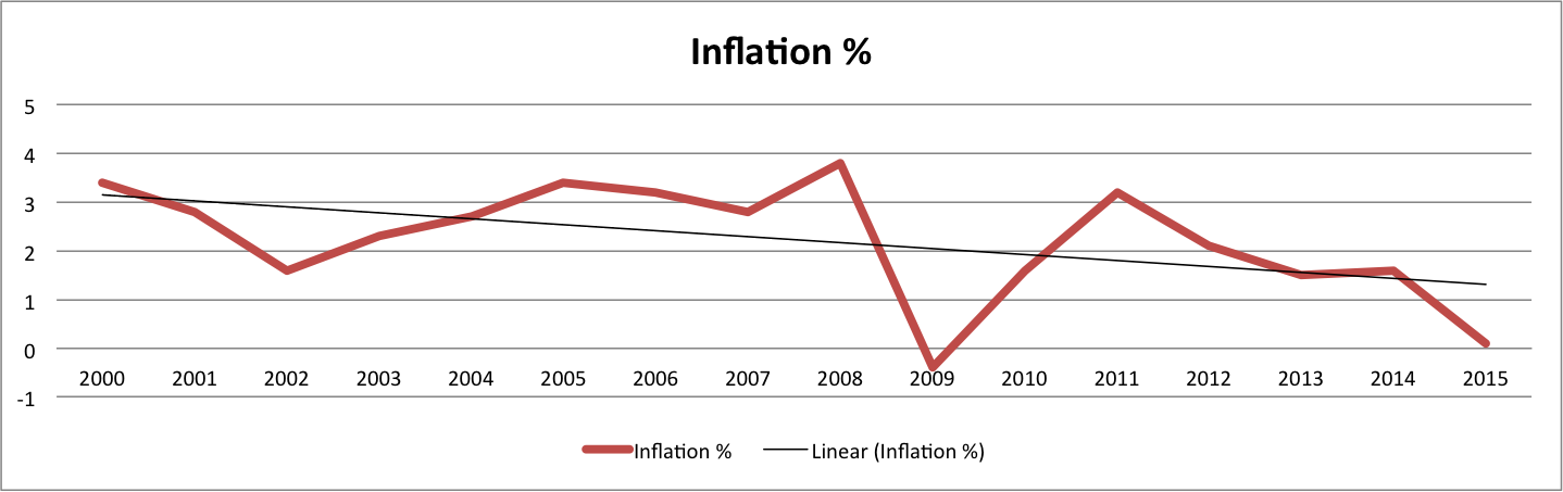 2000 - 2016 Inflation Chart