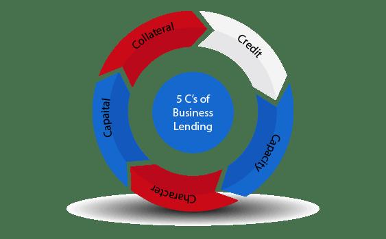 5 Cs of Lending - capital requirements