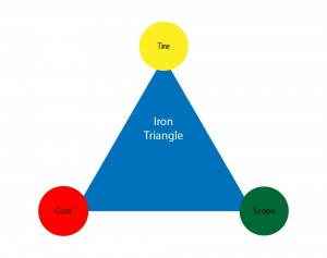 The Iron Triangle - Customer Service Tips
