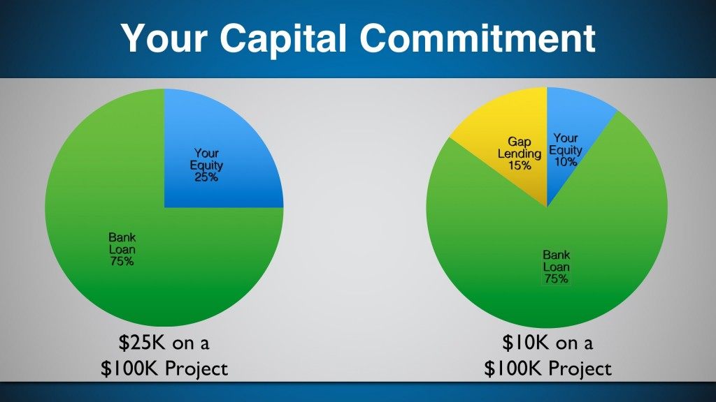 Capital Requirements Small Business Lending